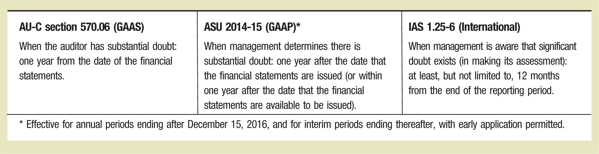AU-C section 570.06 (GAAS) ASU 2014-15 (GAAP)* IAS 1.25-6 (International) When the auditor has substantial doubt: one year from the date of the financial statements When management determines there is substantial doubt: one year after the date that the financial statements are issued (or within one year after the date that the financial statements are available to be issued). When management is aware that significant doubt exists (in making its assessment): at least, but not limited to, 12 months from the end of the reporting period. * Effective for annual periods ending after December 15, 2016, and for interim periods ending thereafter, with early application permitted.