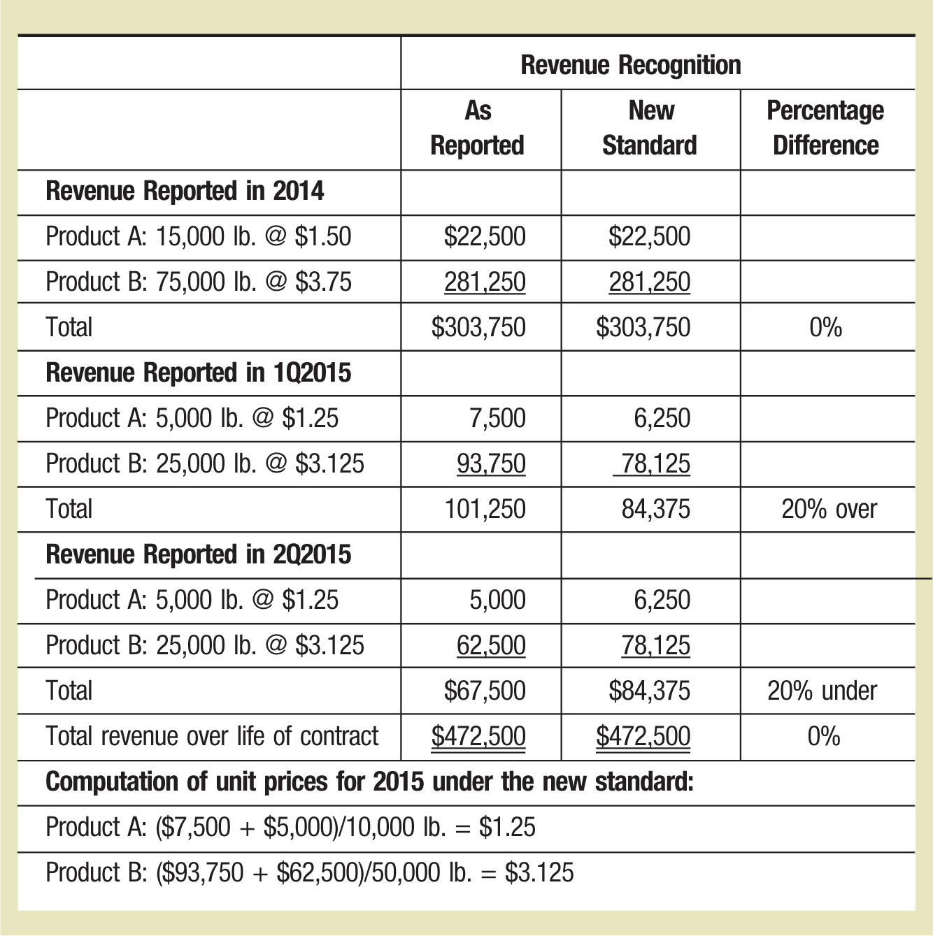 Revenue Recognition As Reported New Standard Percentage Difference Revenue Reported in 2014 Product A: 15,000 lb. @ $1.50 $22,500 $22,500 Product B: 75,000 lb. @ $3.75 281,250 281,250 Total $303,750 $303,750 0% Revenue Reported in 1Q2015 Product A: 5,000 lb. @ $1.25 7,500 6,250 Product B: 25,000 lb. @ $3.125 93,750 78,125 Total 101,250 84,375 20% over Revenue Reported in 2Q2015 Product A: 5,000 lb. @ $1.25 5,000 6,250 Product B: 25,000 lb. @ $3.125 62,500 78,125 Total $67,500 $84,375 20% under Total revenue over life of contract $472,500 $472,500 0% Computation of unit prices for 2015 under the new standard: Product A: ($7,500 + $5,000)/10,000 lb. = $1.25 Product B: ($93,750 + $62,500)/50,000 lb. = $3.125
