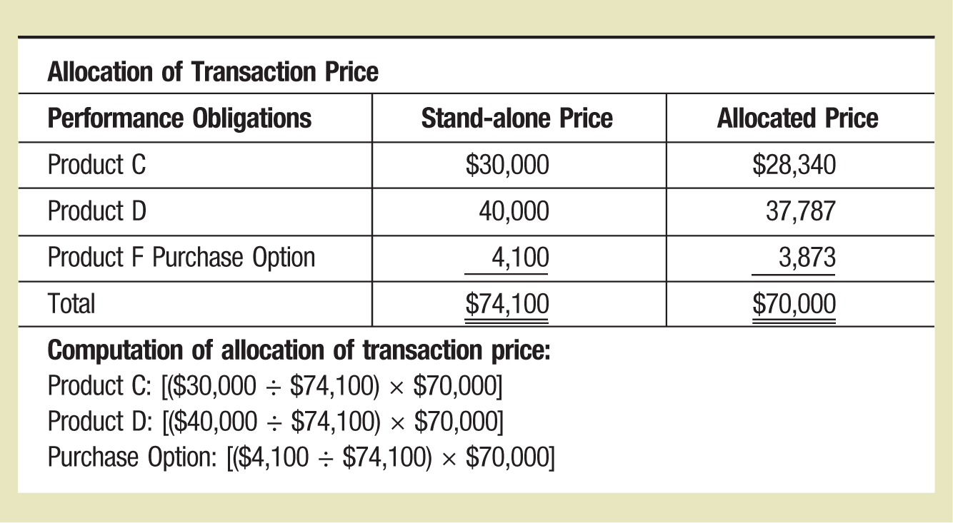 Allocation of Transaction Price Performance Obligations Stand-alone Price Allocated Price Product C $30,000 $28,340 Product D 40,000 37,787 Product F Purchase Option 4,100 3,873 Total $74,100 $70,000 Computation of allocation of transaction price: Product C: [($30,000 ÷ $74,100) × $70,000] Product D: [($40,000 ÷ $74,100) × $70,000] Purchase Option: [($4,100 ÷ $74,100) × $70,000]