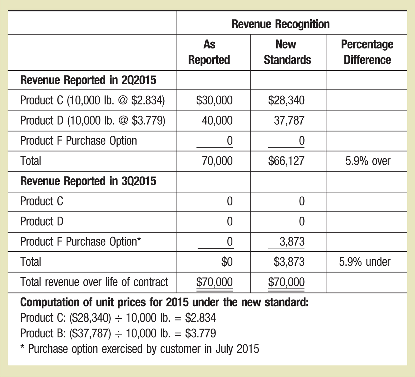 Revenue Recognition As Reported New Standards Percentage Difference Revenue Reported in 2Q2015 Product C (10,000 lb. @ $2.834) $30,000 $28,340 Product D (10,000 lb. @ $3.779) 40,000 37,787 Product F Purchase Option 0 0 Total 70,000 $66,127 5.9% over Revenue Reported in 3Q2015 Product C 0 0 Product D 0 0 Product F Purchase Option* 0 3,873 Total $0 $3,873 5.9% under Total revenue over life of contract $70,000 $70,000 Computation of unit prices for 2015 under the new standard: Product C: ($28,340) ÷ 10,000 lb. = $2.834 Product B: ($37,787) ÷ 10,000 lb. = $3.779 * Purchase option exercised by customer in July 2015