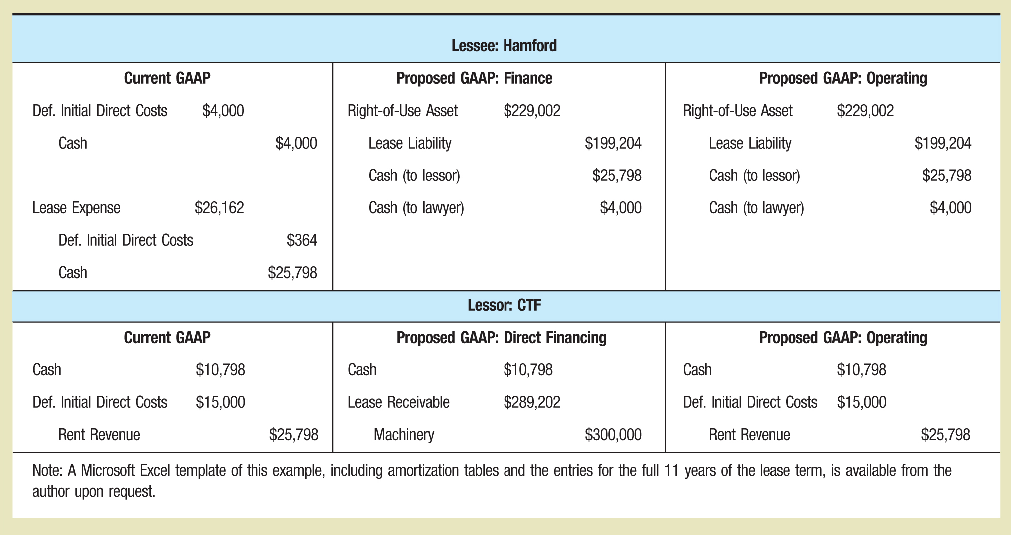 Lessee: Hamford Current GAAP Proposed GAAP: Finance Proposed GAAP: Operating Def. Initial Direct Costs $4,000 Right-of-Use Asset $229,002 Right-of-Use Asset $229,002 Cash $4,000 Lease Liability $199,204 Lease Liability $199,204 Cash (to lessor) $25,798 Cash (to lessor) $25,798 Lease Expense $26,162 Cash (to lawyer) $4,000 Cash (to lawyer) $4,000 Def. Initial Direct Costs $364 Cash $25,798 Lessor: CTF Current GAAP Proposed GAAP: Direct Financing Proposed GAAP: Operating Cash $10,798 Cash $10,798 Cash $10,798 Def. Initial Direct Costs $15,000 Lease Receivable $289,202 Def. Initial Direct Costs $15,000 Rent Revenue $25,798 Machinery $300,000 Rent Revenue $25,798 Note: A Microsoft Excel template of this example, including amortization tables and the entries for the full 11 years of the lease term, is available from the author upon request.