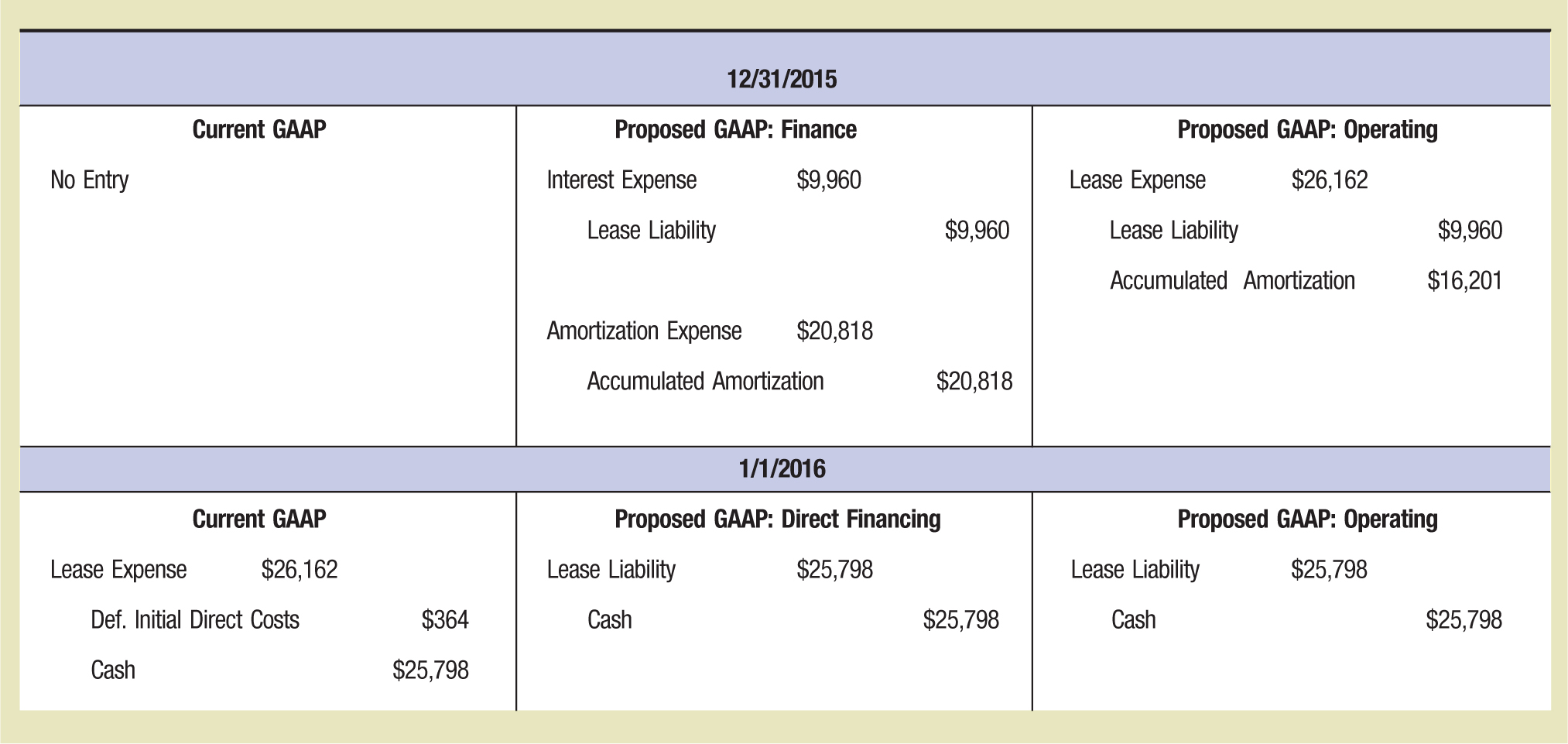 12/31/2015 Current GAAP Proposed GAAP: Finance Proposed GAAP: Operating No Entry Interest Expense $9,960 Lease Expense $26,162 Lease Liability $9,960 Lease Liability $9,960 Accumulated Amortization $16,201 Amortization Expense $20,818 Accumulated Amortization $20,818 1/1/2016 Current GAAP Proposed GAAP: Direct Financing Proposed GAAP: Operating Lease Expense $26,162 Lease Liability $25,798 Lease Liability $25,798 Def. Initial Direct Costs $364 Cash $25,798 Cash $25,798 Cash $25,798