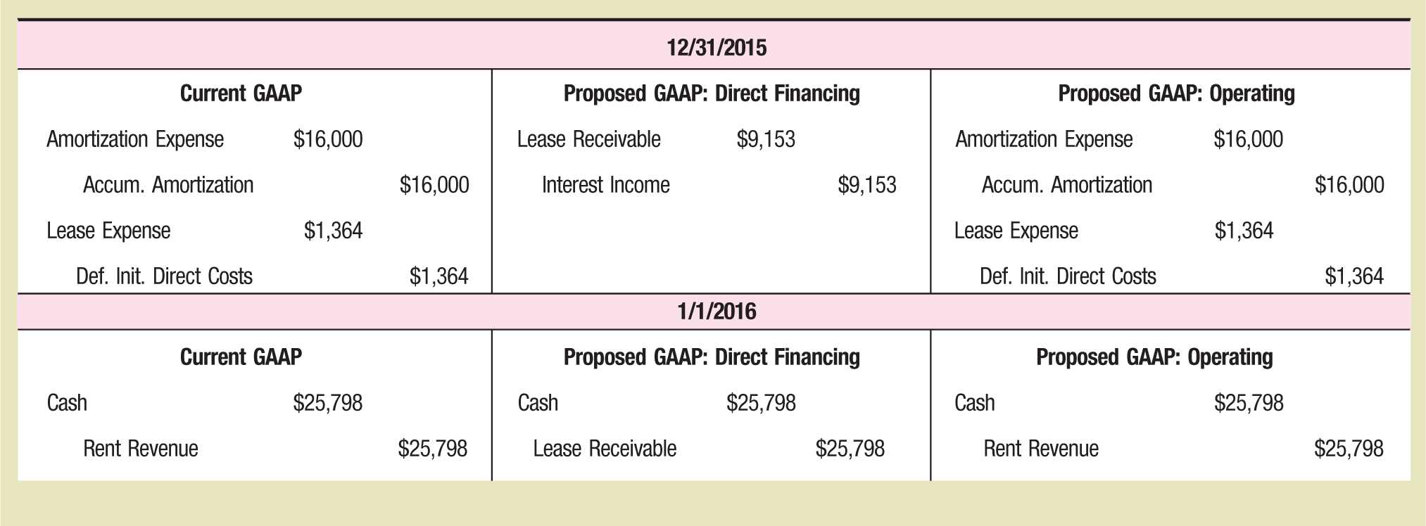 12/31/2015 Current GAAP Proposed GAAP: Direct Financing Proposed GAAP: Operating Amortization Expense $16,000 Lease Receivable $9,153 Amortization Expense $16,000 Accum. Amortization $16,000 Interest Income $9,153 Accum. Amortization $16,000 Lease Expense $1,364 Lease Expense $1,364 Def. Init. Direct Costs $1,364 Def. Init. Direct Costs $1,364 1/1/2016 Current GAAP Proposed GAAP: Direct Financing Proposed GAAP: Operating Cash $25,798 Cash $25,798 Cash $25,798 Rent Revenue $25,798 Lease Receivable $25,798 Rent Revenue $25,798