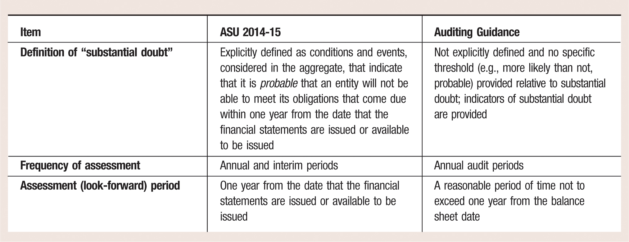 "Item ASU 2014-15 Auditing Guidance Definition of ""substantial doubt"" Explicitly defined as conditions and events, considered in the aggregate, that indicate that it is probable that an entity will not be able to meet its obligations that come due within one year from the date that the financial statements are issued or available to be issued Not explicitly defined and no specific threshold (e.g., more likely than not, probable) provided relative to substantial doubt; indicators of substantial doubt are provided Frequency of assessment Annual and interim periods Annual audit periods Assessment (look-forward) period One year from the date that the financial statements are issued or available to be issued A reasonable period of time not to exceed one year from the balance sheet date"
