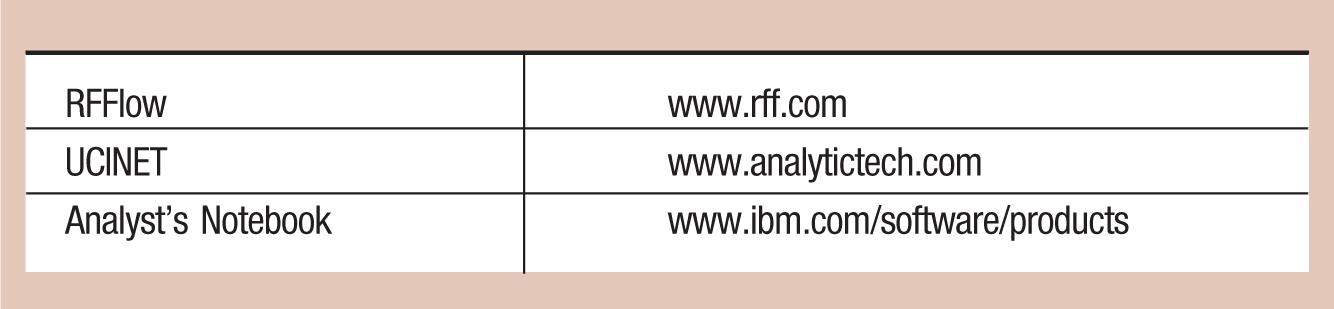 RFFlow; www.rff.com UCINET; www.analytictech.com Analyst's Notebook; www.ibm.com/software/products