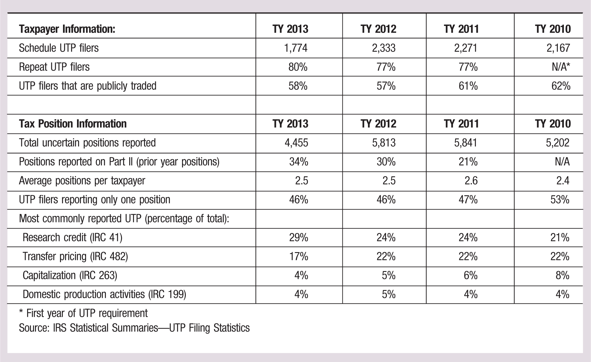 Taxpayer Information:; TY 2013; TY 2012; TY 2011; TY 2010 Schedule UTP filers; 1,774; 2,333; 2,271; 2,167 Repeat UTP filers; 80%; 77%; 77%; N/A* UTP filers that are publicly traded; 58%; 57%; 61%; 62% Tax Position Information; TY 2013; TY 2012; TY 2011; TY 2010 Total uncertain positions reported; 4,455; 5,813; 5,841; 5,202 Positions reported on Part II (prior year positions); 34%; 30%; 21%; N/A Average positions per taxpayer; 2.5; 2.5; 2.6; 2.4 UTP filers reporting only one position; 46%; 46%; 47%; 53% Most commonly reported UTP (percentage of total): Research credit (IRC 41); 29%; 24%; 24%; 21% Transfer pricing (IRC 482); 17%; 22%; 22%; 22% Capitalization (IRC 263); 4%; 5%; 6%; 8% Domestic production activities (IRC 199); 4%; 5%; 4%; 4% * First year of UTP requirement Source: IRS Statistical Summaries—UTP Filing Statistics
