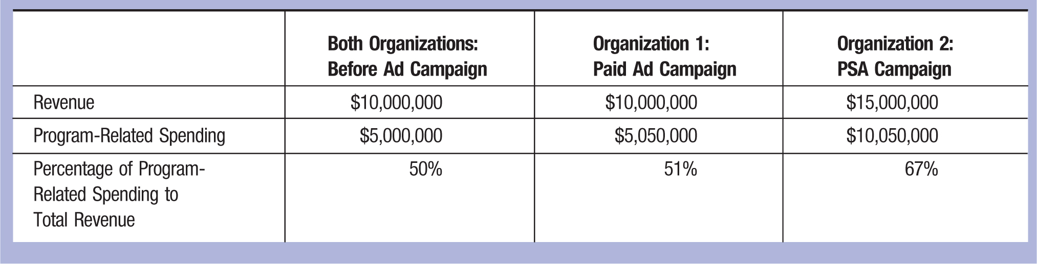 Both Organizations: Before Ad Campaign; Organization 1: Paid Ad Campaign; Organization 2: PSA Campaign Revenue; $10,000,000; $10,000,000; $15,000,000 Program-Related Spending; $5,000,000; $5,050,000; $10,050,000 Percentage of Program-Related Spending to Total Revenue; 50%; 51%; 67%