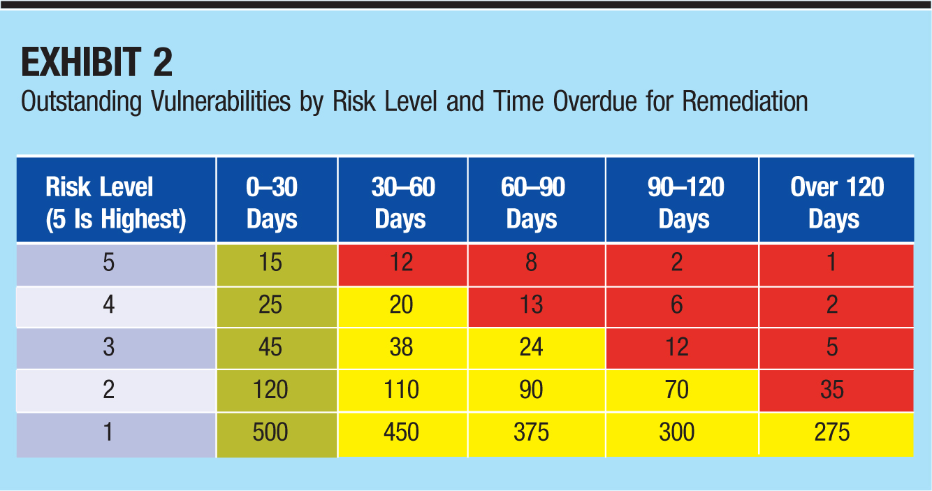 Risk Level (5 Is Highest); 0–30 Days; 30–60 Days; 60–90 Days; 90–120 Days; Over 120 Days 5; 15; 12; 8; 2; 1 4; 25; 20; 13; 6; 2 3; 45; 38; 24; 12; 5 2; 120; 110; 90; 70; 35 1; 500; 450; 375; 300; 275
