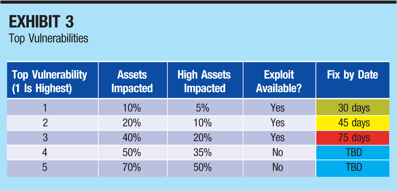 Top Vulnerability (1 Is Highest); Assets Impacted; High Assets Impacted; Exploit Available?;Fix by Date 1; 10%; 5%; Yes; 30 days 2; 20%; 10%; Yes; 45 days 3; 40%; 20%; Yes; 75 days 4; 50%; 35%; No; TBD 5; 70%; 50%; No; TBD