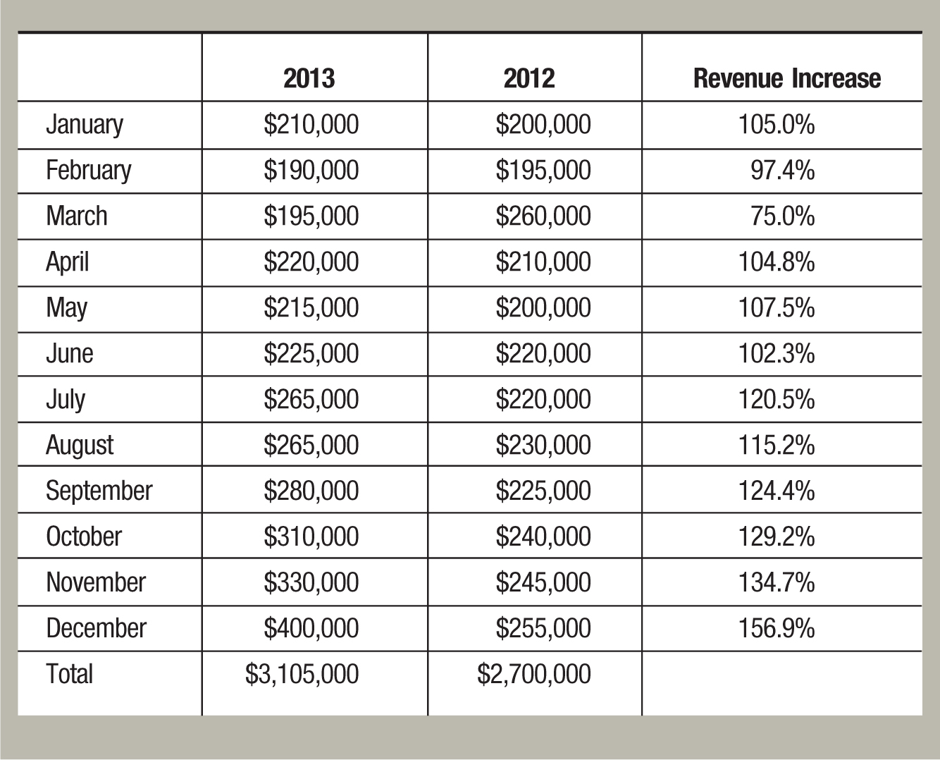 2013; 2012; Revenue Increase January; $210,000; $200,000; 105.0% February; $190,000; $195,000; 97.4% March; $195,000; $260,000; 75.0% April; $220,000; $210,000; 104.8% May; $215,000; $200,000; 107.5% June; $225,000; $220,000; 102.3% July; $265,000; $220,000; 120.5% August; $265,000; $230,000; 115.2% September; $280,000; $225,000; 124.4% October; $310,000; $240,000; 129.2% November; $330,000; $245,000; 134.7% December; $400,000; $255,000; 156.9% Total; $3,105,000; $2,700,000