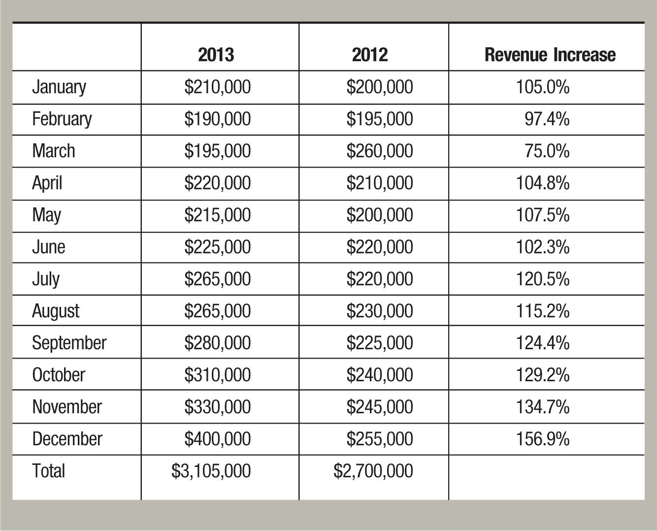 2013; 2012; Revenue Increase January; $210,000; $200,000; 105.0% February; $190,000; $195,000; 97.4% March; $195,000; $260,000; 75.0% April; $220,000; $210,000; 104.8% May; $215,000; $200,000; 107.5% June; $225,000; $220,000; 102.3% July; $265,000; $220,000; 120.5% August; $265,000; $230,000; 115.2% September; $280,000; $225,000; 124.4% October; $310,000; $240,000; 129.2% November; $330,000; $245,000; 134.7% December; $400,000; $255,000; 156.9% Total; $3,105,000; $2,700,000
