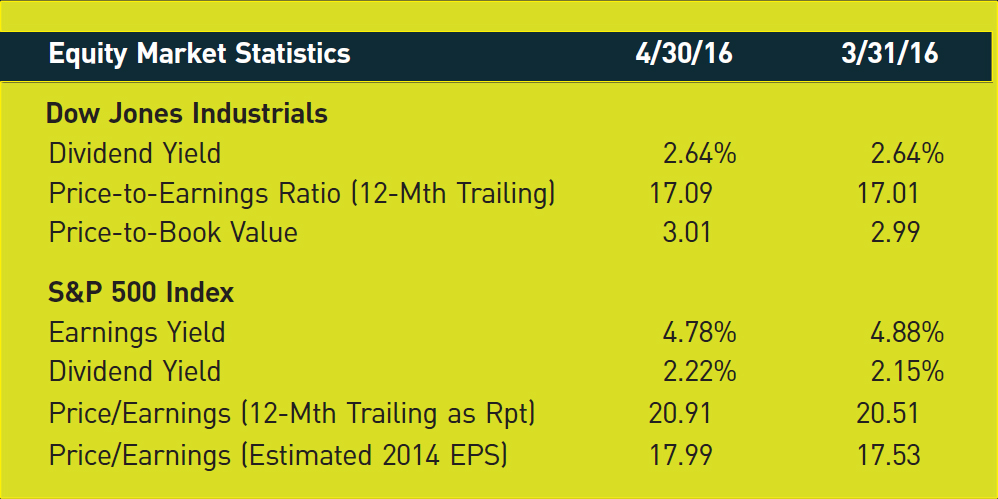 Equity Market Statistics; 4/30/16; 3/31/16