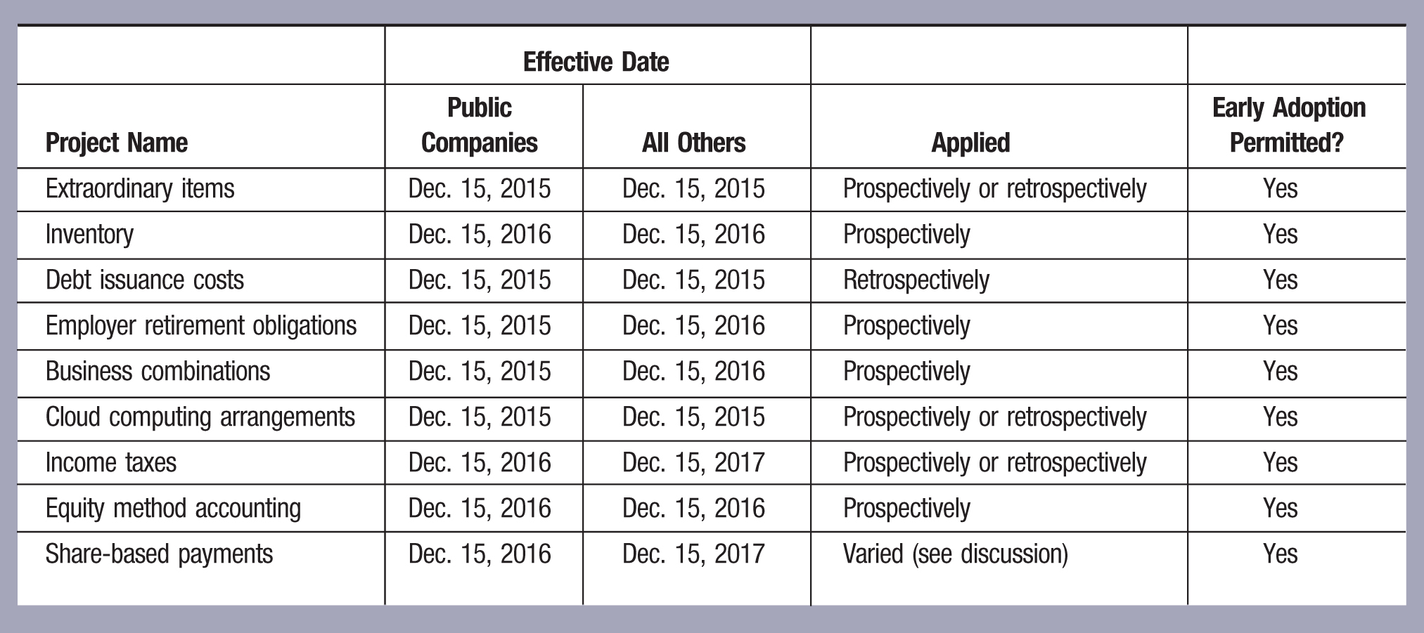 Effective Date Project Name; Public Companies; All Others; Applied; Early Adoption Permitted? Extraordinary items; Dec. 15, 2015; Dec. 15, 2015; Prospectively or retrospectively; Yes Inventory; Dec. 15, 2016; Dec. 15, 2016; Prospectively; Yes Debt issuance costs; Dec. 15, 2015; Dec. 15, 2015; Retrospectively; Yes Employer retirement obligations; Dec. 15, 2015; Dec. 15, 2016; Prospectively; Yes Business combinations; Dec. 15, 2015; Dec. 15, 2016; Prospectively; Yes Cloud computing arrangements; Dec. 15, 2015; Dec. 15, 2015; Prospectively or retrospectively; Yes Income taxes; Dec. 15, 2016; Dec. 15, 2017; Prospectively or retrospectively; Yes Equity method accounting; Dec. 15, 2016; Dec. 15, 2016; Prospectively; Yes Share-based payments; Dec. 15, 2016; Dec. 15, 2017; Varied (see discussion); Yes