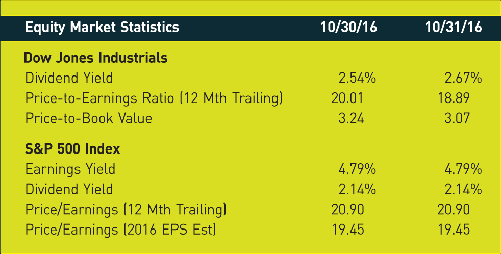 Equity
