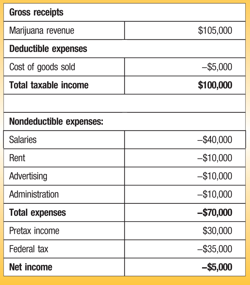 Gross receipts Marijuana revenue; $105,000 Deductible expenses Cost of goods sold; −$5,000 Total taxable income; $100,000 Nondeductible expenses: Salaries; −$40,000 Rent; −$10,000 Advertising; −$10,000 Administration; −$10,000 Total expenses; −$70,000 Pretax income; $30,000 Federal tax; −$35,000 Net income; −$5,000