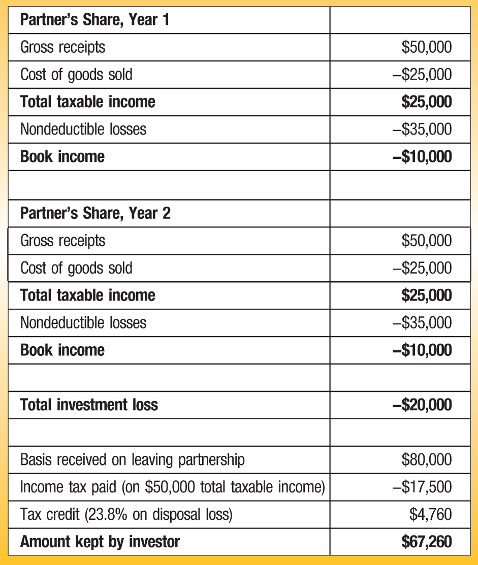 Partner's Share, Year 1 Gross receipts; $50,000 Cost of goods sold; −$25,000 Total taxable income; $25,000 Nondeductible losses; −$35,000 Book income; −$10,000 Partner's Share, Year 2 Gross receipts; $50,000 Cost of goods sold; −$25,000 Total taxable income; $25,000 Nondeductible losses; −$35,000 Book income; −$10,000 Total investment loss; −$20,000 Basis received on leaving partnership; $80,000 Income tax paid (on; $50,000 total taxable income); −$17,500 Tax credit (23.8% on disposal loss); $4,760 Amount kept by investor; $67,260