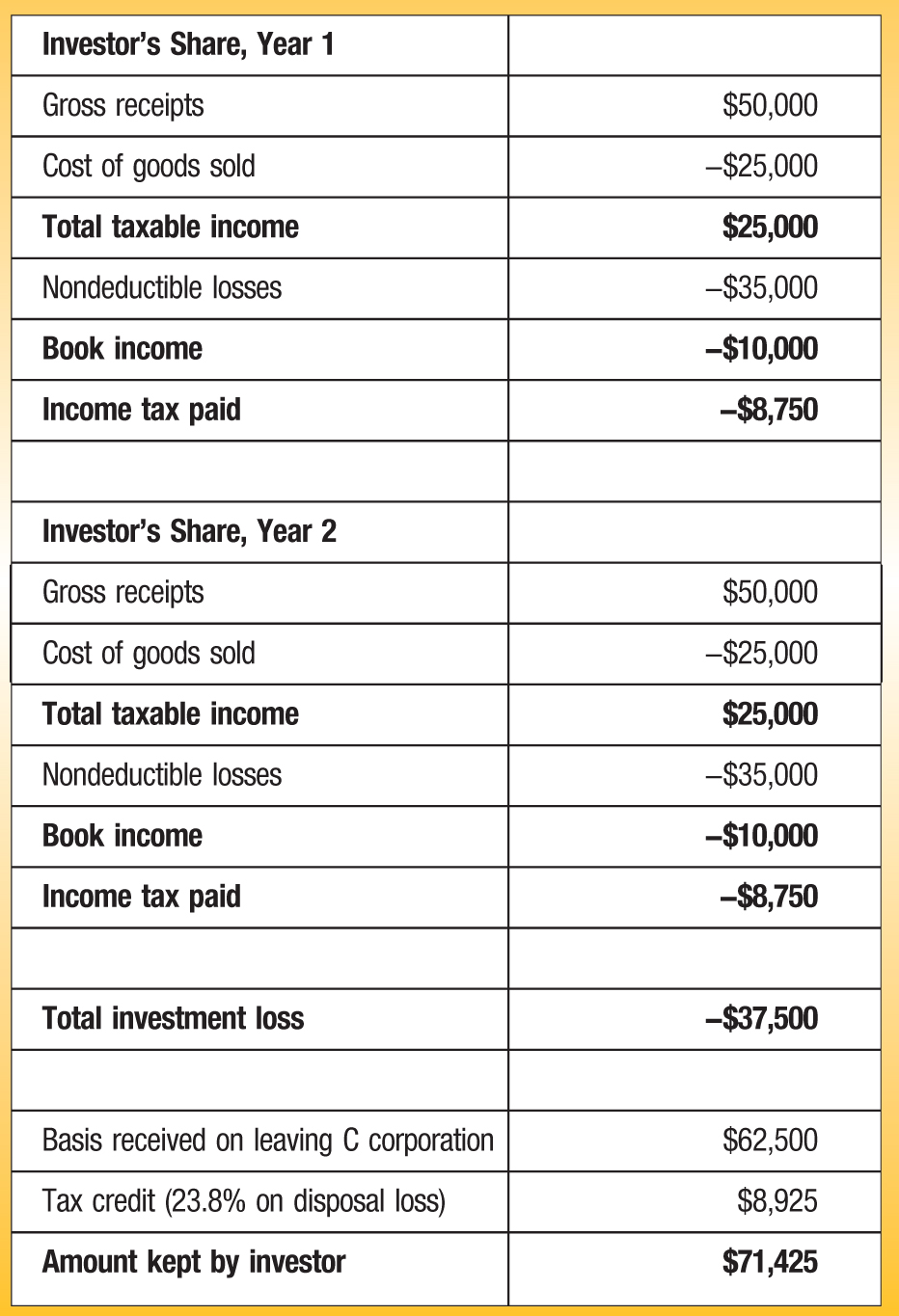 Investor's Share, Year 1 Gross receipts; $50,000 Cost of goods sold; −$25,000 Total taxable income; $25,000 Nondeductible losses; −$35,000 Book income; −$10,000 Income tax paid; −$8,750 Investor's Share, Year 2 Gross receipts; $50,000 Cost of goods sold; −$25,000 Total taxable income; $25,000 Nondeductible losses; −$35,000 Book income; −$10,000 Income tax paid; −$8,750 Total investment loss; −$37,500 Basis received on leaving C corporation; $62,500 Tax credit (23.8% on disposal loss); $8,925 Amount kept by investor; $71,425