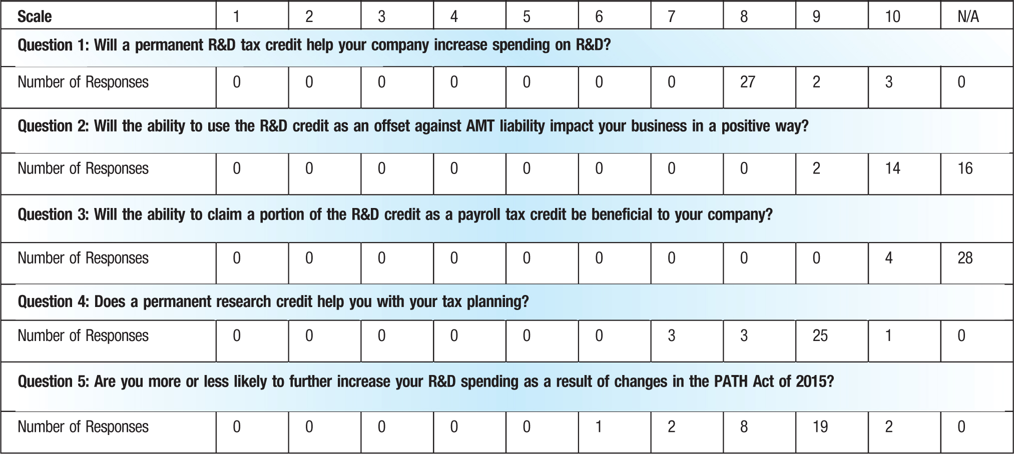 Scale; 1; 2; 3; 4; 5; 6; 7; 8; 9; 10; N/A Question 1: Will a permanent R&D tax credit help your company increase spending on R&D? Number of Responses; 0; 0; 0; 0; 0; 0; 0; 27; 2; 3; 0 Question 2: Will the ability to use the R&D credit as an offset against AMT liability impact your business in a positive way? Number of Responses; 0; 0; 0; 0; 0; 0; 0; 0; 2; 14; 16 Question 3: Will the ability to claim a portion of the R&D credit as a payroll tax credit be beneficial to your company? Number of Responses; 0; 0; 0; 0; 0; 0; 0; 0; 0; 4; 28 Question 4: Does a permanent research credit help you with your tax planning? Number of Responses; 0; 0; 0; 0; 0; 0; 3; 3; 25; 1; 0 Question 5: Are you more or less likely to further increase your R&D spending as a result of changes in the PATH Act of 2015? Number of Responses; 0; 0; 0; 0; 0; 1; 2; 8; 19; 2; 0