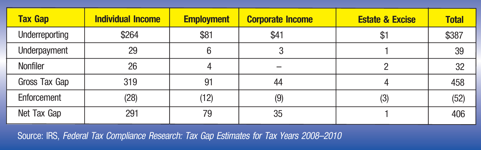 Tax Gap; Individual Income; Employment; Corporate Income; Estate & Excise; Total Underreporting; $264; $81; $41; $1; $387 Underpayment; 29; 6; 3; 1; 39 Nonfiler; 26; 4; –; 2; 32 Gross Tax Gap; 319; 91; 44; 4; 458 Enforcement; (28); (12); (9); (3); (52) Net Tax Gap; 291; 79; 35; 1; 406 Source: IRS, Federal Tax Compliance Research: Tax Gap Estimates for Tax Years 2008–2010