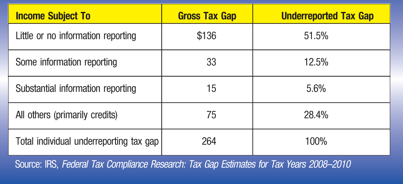 Income Subject To; Gross Tax Gap; Underreported Tax Gap Little or no information reporting; $136; 51.5% Some information reporting; 33; 12.5% Substantial information reporting; 15; 5.6% All others (primarily credits); 75; 28.4% Total individual underreporting tax gap; 264; 100% Source: IRS, Federal Tax Compliance Research: Tax Gap Estimates for Tax Years 2008–2010
