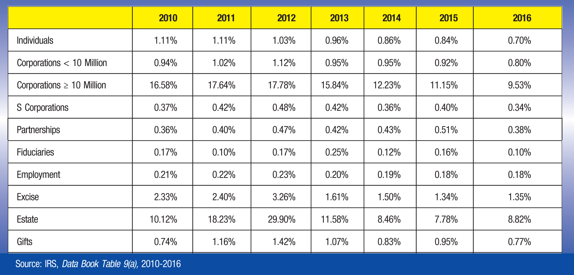 2010; 2011; 2012; 2013; 2014; 2015; 2016 Individuals; 1.11%; 1.11%; 1.03%; 0.96%; 0.86%; 0.84%; 0.70% Corporations< 10 Million; 0.94%; 1.02%; 1.12%; 0.95%; 0.95%; 0.92%; 0.80% Corporations ≥ 10 Million; 16.58%; 17.64%; 17.78%; 15.84%; 12.23%; 11.15%; 9.53% S Corporations; 0.37%; 0.42%; 0.48%; 0.42%; 0.36%; 0.40%; 0.34% Partnerships; 0.36%; 0.40%; 0.47%; 0.42%; 0.43%; 0.51%; 0.38% Fiduciaries; 0.17%; 0.10%; 0.17%; 0.25%; 0.12%; 0.16%; 0.10% Employment; 0.21%; 0.22%; 0.23%; 0.20%; 0.19%; 0.18%; 0.18% Excise; 2.33%; 2.40%; 3.26%; 1.61%; 1.50%; 1.34%; 1.35% Estate; 10.12%; 18.23%; 29.90%; 11.58%; 8.46%; 7.78%; 8.82% Gifts; 0.74%; 1.16%; 1.42%; 1.07%; 0.83%; 0.95%; 0.77% Source: IRS, Data Book Table 9(a), 2010-2016