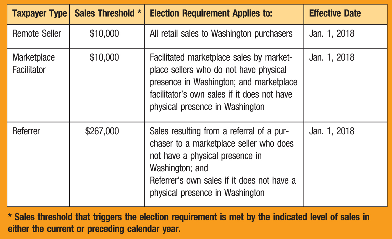 Taxpayer Type; Sales Threshold *; Election Requirement Applies to:; Effective Date Remote Seller; $10,000; All retail sales to Washington purchasers; Jan. 1, 2018 Marketplace Facilitator; $10,000; Facilitated marketplace sales by marketplace sellers who do not have physical presence in Washington; and marketplace facilitator's own sales if it does not have physical presence in Washington; Jan. 1, 2018 Referrer; $267,000; Sales resulting from a referral of a purchaser to a marketplace seller who does not have a physical presence in Washington; and Referrer's own sales if it does not have a physical presence in Washington; Jan. 1, 2018 * Sales threshold that triggers the election requirement is met by the indicated level of sales in either the current or preceding calendar year.