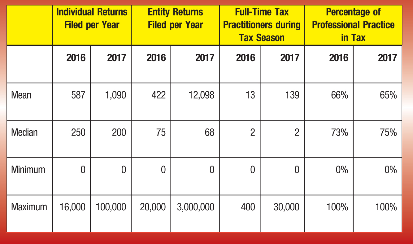 Individual Returns Filed per Year; Entity Returns Filed per Year; Full-Time Tax Practitioners during Tax Season; Percentage of Professional Practice in Tax 2016; 2017; 2016; 2017; 2016; 2017; 2016; 2017 Mean; 587; 1,090; 422; 12,098; 13; 139; 66%; 65% Median; 250; 200; 75; 68; 73%; 75% Minimum; 0%; 0% Maximum; 16,000; 100,000; 20,000; 3,000,000; 400; 30,000; 100%; 100%