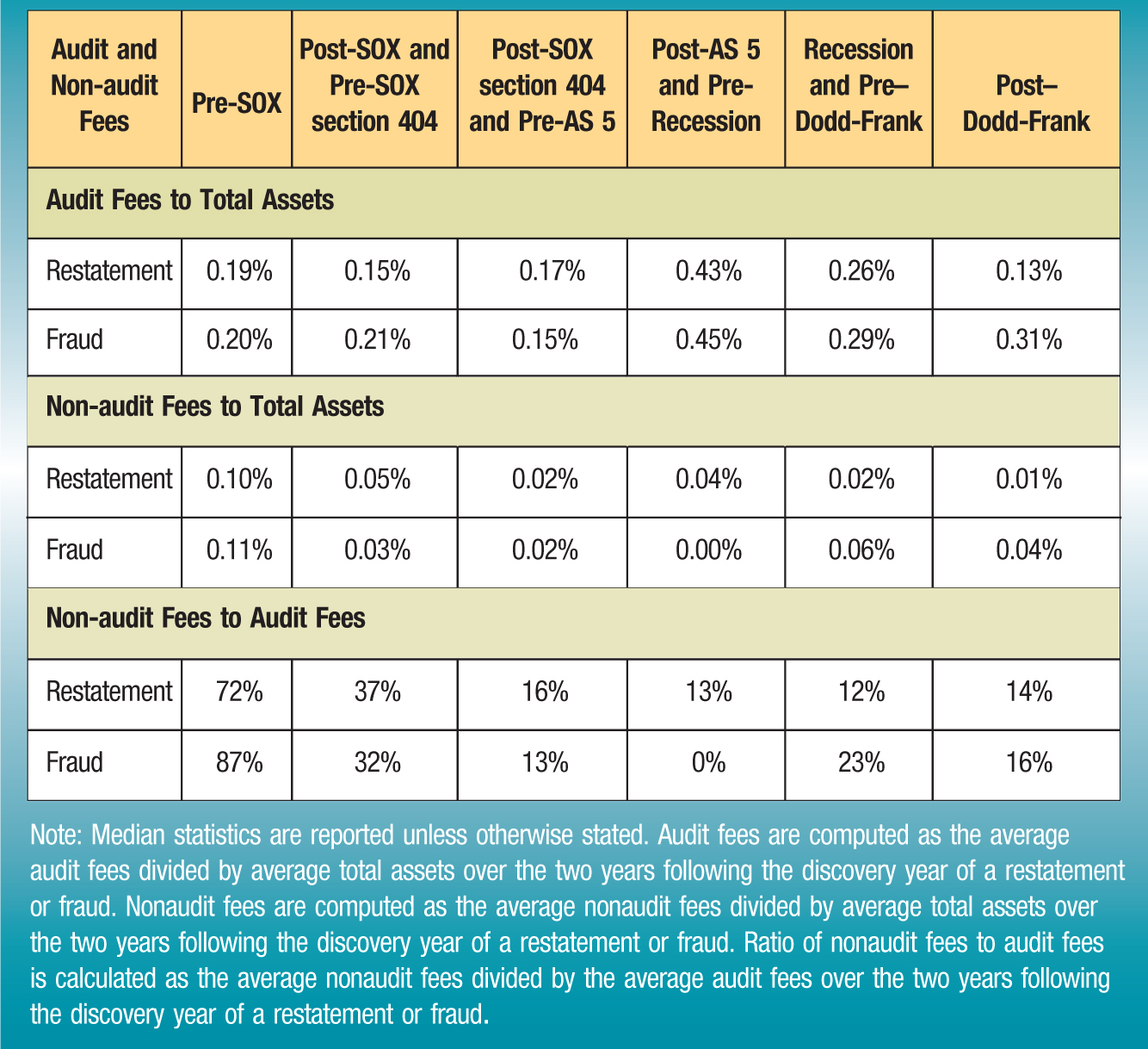 Audit and Non-audit Fees; Pre-SOX; Post-SOX and Pre-SOX section 404; Post-SOX section 404 and Pre-AS 5; Post-AS 5 and Pre-Recession; Recession and Pre–Dodd-Frank; Post–Dodd-Frank Audit Fees to Total Assets Restatement; 0.19%; 0.15%; 0.17%; 0.43%; 0.26%; 0.13% Fraud; 0.20%; 0.21%; 0.15%; 0.45%; 0.29%; 0.31% Non-audit Fees to Total Assets Restatement; 0.10%; 0.05%; 0.02%; 0.04%; 0.02%; 0.01% Fraud; 0.11%; 0.03%; 0.02%; 0.00%; 0.06%; 0.04% Non-audit Fees to Audit Fees Restatement; 72%; 37%; 16%; 13%; 12%; 14% Fraud; 87%; 32%; 13%; 0%; 23%; 16% Note: Median statistics are reported unless otherwise stated. Audit fees are computed as the average audit fees divided by average total assets over the two years following the discovery year of a restatement or fraud. Nonaudit fees are computed as the average nonaudit fees divided by average total assets over the two years following the discovery year of a restatement or fraud. Ratio of nonaudit fees to audit fees is calculated as the average nonaudit fees divided by the average audit fees over the two years following the discovery year of a restatement or fraud.