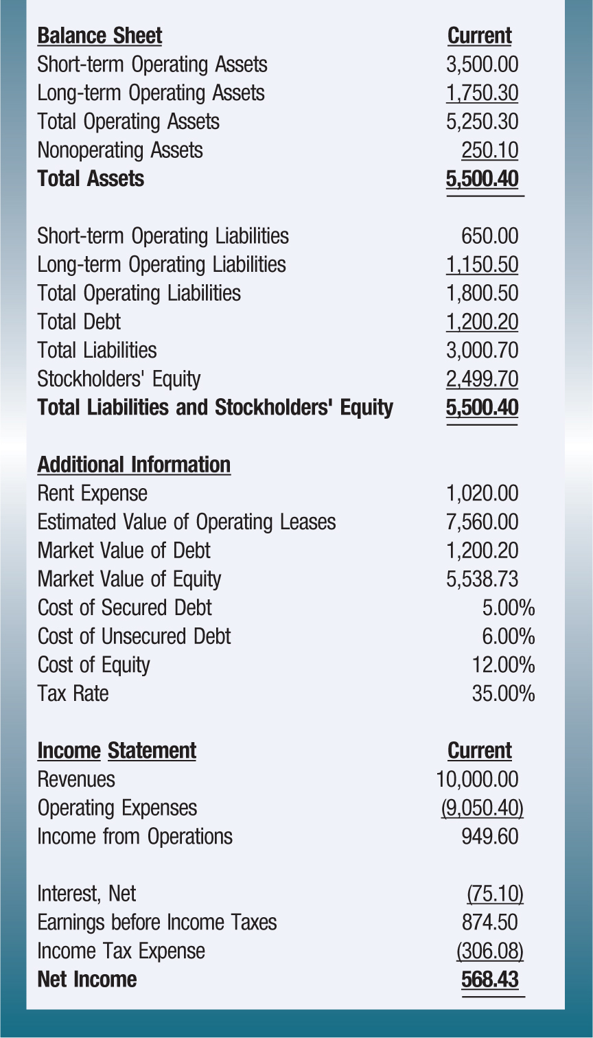 Balance Sheet; Current Short-term Operating Assets; 3,500.00 Long-term Operating Assets; 1,750.30 Total Operating Assets; 5,250.30 Nonoperating Assets; 250.10 Total Assets; 5,500.40 Short-term Operating Liabilities; 650.00 Long-term Operating Liabilities; 1,150.50 Total Operating Liabilities; 1,800.50 Total Debt; 1,200.20 Total Liabilities; 3,000.70 Stockholders' Equity; 2,499.70 Total Liabilities and Stockholders' Equity; 5,500.40 Additional Information Rent Expense; 1,020.00 Estimated Value of Operating Leases; 7,560.00 Market Value of Debt; 1,200.20 Market Value of Equity; 5,538.73 Cost of Secured Debt; 5.00% Cost of Unsecured Debt; 6.00% Cost of Equity; 12.00% Tax Rate; 35.00% Income Statement; Current Revenues; 10,000.00 Operating Expenses; (9,050.40) Income from Operations; 949.60 Interest, Net; (75.10) Earnings before Income Taxes; 874.50 Income Tax Expense; (306.08) Net Income; 568.43