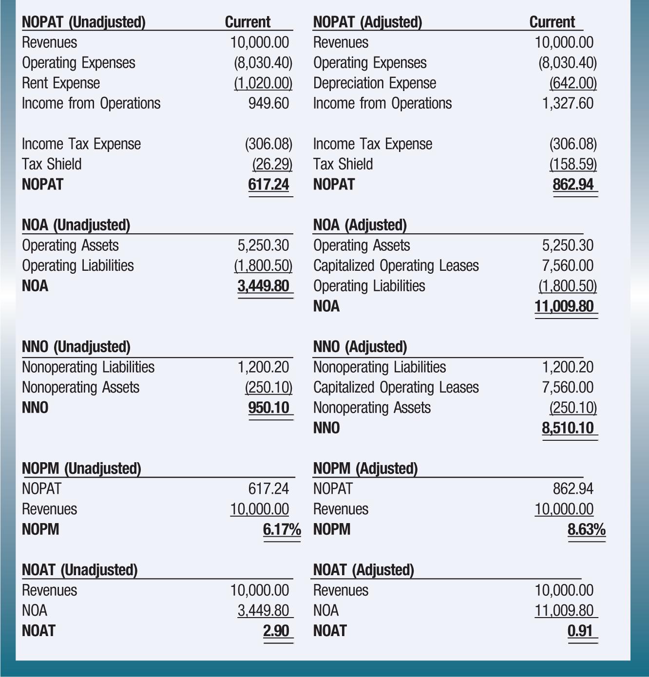 NOPAT (Unadjusted); Current; NOPAT (Adjusted); Current Revenues; 10,000.00; Revenues; 10,000.00 Operating Expenses; (8,030.40); Operating Expenses; (8,030.40) Rent Expense; (1,020.00); Depreciation Expense; (642.00) Income from Operations; 949.60; Income from Operations; 1,327.60 Income Tax Expense; (306.08); Income Tax Expense; (306.08) Tax Shield; (26.29); Tax Shield; (158.59) NOPAT; 617.24; NOPAT; 862.94 NOA (Unadjusted); NOA (Adjusted) Operating Assets; 5,250.30; Operating Assets; 5,250.30 Operating Liabilities; (1,800.50); Capitalized Operating Leases; 7,560.00 NOA; 3,449.80 Operating Liabilities; (1,800.50) NOA; 11,009.80 NNO (Unadjusted); NNO (Adjusted) Nonoperating Liabilities; 1,200.20; Nonoperating Liabilities; 1,200.20 Nonoperating Assets; (250.10); Capitalized Operating Leases; 7,560.00 NNO; 950.10; Nonoperating Assets; (250.10) NNO; 8,510.10 NOPM (Unadjusted); NOPM (Adjusted) NOPAT; 617.24; NOPAT; 862.94 Revenues; 10,000.00; Revenues; 10,000.00 NOPM; 6.17%; NOPM; 8.63% NOAT (Unadjusted); NOAT (Adjusted) Revenues; 10,000.00; Revenues; 10,000.00 NOA; 3,449.80; NOA; 11,009.80 NOAT; 2.90; NOAT; 0.91