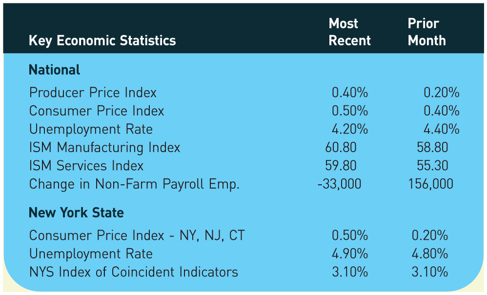 Key Economic Statistics; Most Recent; Prior Month National ProducerPrice Index; 0.40%; 0.20% Consumer Price Index; 0.50%; 0.40% Unemployment Rate; 4.20%; 4.40% ISM Manufacturing Index; 60.80; 58.80 ISM Services Index; 59.80; 55.30 Change in Non-Farm Payroll Emp.; -33,000; 156,000 New York State Consumer Price Index - NY, NJ, CT; 0.50%; 0.20% Unemployment Rate; 4.90%; 4.80% NYS Index of Coincident Indicators; 3.10%; 3.10%