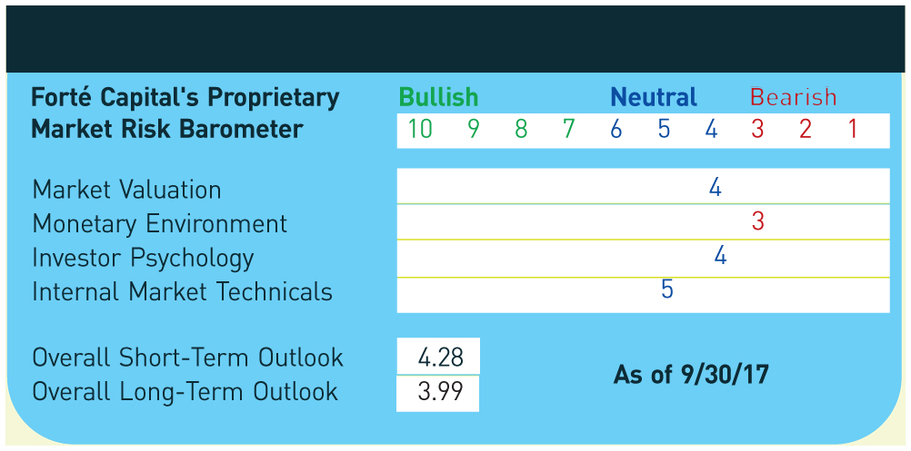 Forté Capital's Proprietary Bullish Neutral Bearish Market Risk Barometer 10 9 8 7 6 5 4 3 2 1 Market Valuation Monetary Environment Investor Psychology Internal Market Technicals Overall Short-Term Outlook; 4.28 Overall Long-Term Outlook; 3.99; As of 9/30/17 4 3 4 5 MostPrior Key Economic