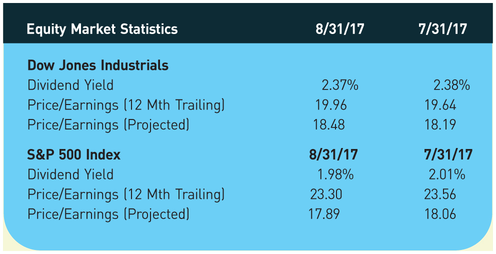 Equity Market Statistics; 8/31/17; 7/31/17 Dow Jones Industrials Dividend Yield; 2.37%; 2.38% Price/Earnings (12 Mth Trailing); 19.96; 19.64 Price/Earnings (Projected); 18.48; 18.19 S&P 500 Index; 8/31/17; 7/31/17 Dividend Yield; 1.98%; 2.01% Price/Earnings (12 Mth Trailing); 23.30; 23.56 Price/Earnings (Projected); 17.89; 18.06