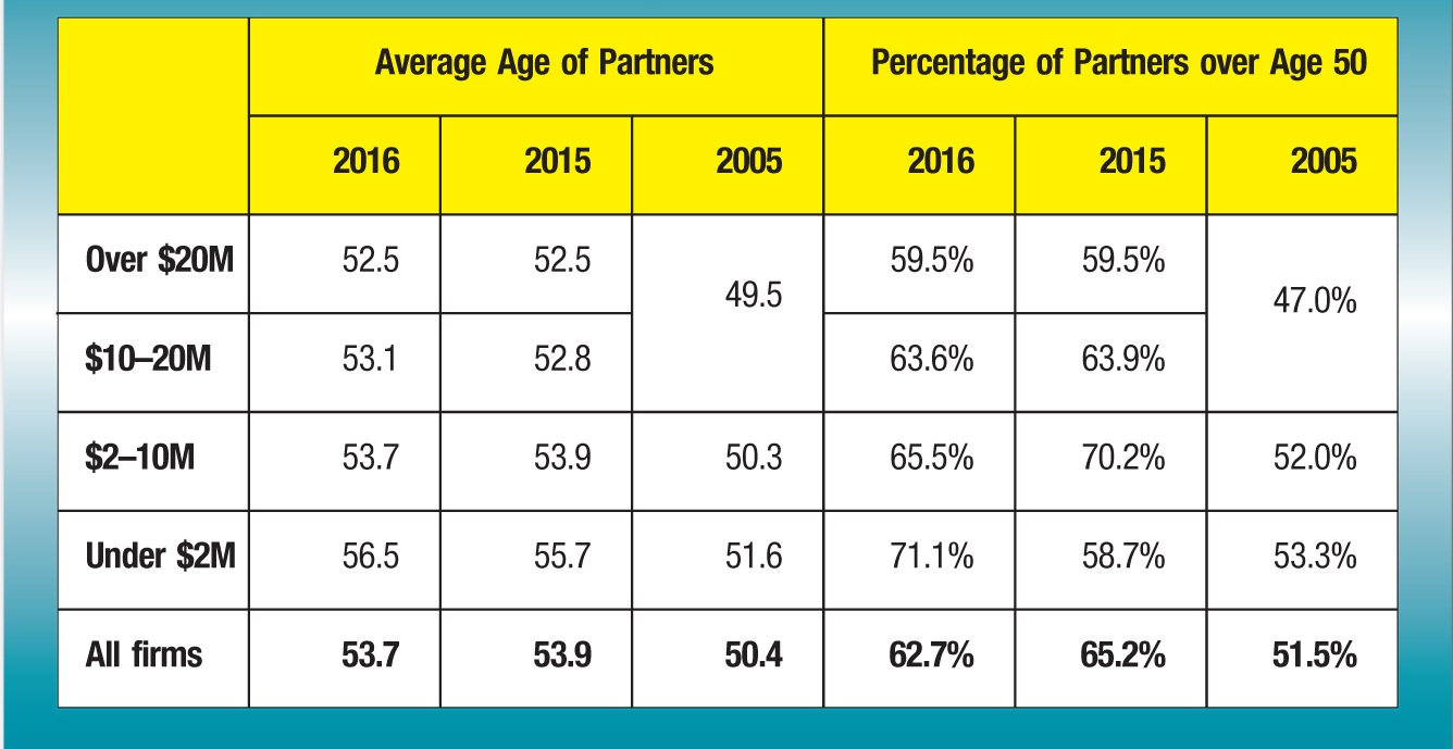 Average Age of Partners; Percentage of Partners over Age 50 2016; 2015; 2005; 2016; 2015; 2005 Over $20M; 52.5; 52.5; 49.5; 59.5%; 59.5%; 47.0% $10–20M; 53.1; 52.8; 63.6%; 63.9% $2–10M; 53.7; 53.9; 50.3; 65.5%; 70.2%; 52.0% Under $2M; 56.5; 55.7; 51.6; 71.1%; 58.7%; 53.3% All firms; 53.7; 53.9; 50.4; 62.7%; 65.2%; 51.5%