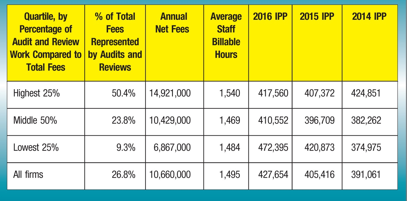 Quartile, by Percentage of Audit and Review Work Compared to Total Fees; % of Total Fees Represented by Audits and Reviews; Annual Net Fees; Average Staff Billable Hours; 2016 IPP; 2015 IPP; 2014 IPP Highest 25%; 50.4%; 14,921,000; 1,540; 417,560; 407,372; 424,851 Middle 50%; 23.8%; 10,429,000; 1,469; 410,552; 396,709; 382,262 Lowest 25%; 9.3%; 6,867,000; 1,484; 472,395; 420,873; 374,975 All firms; 26.8%; 10,660,000; 1,495; 427,654; 405,416; 391,061