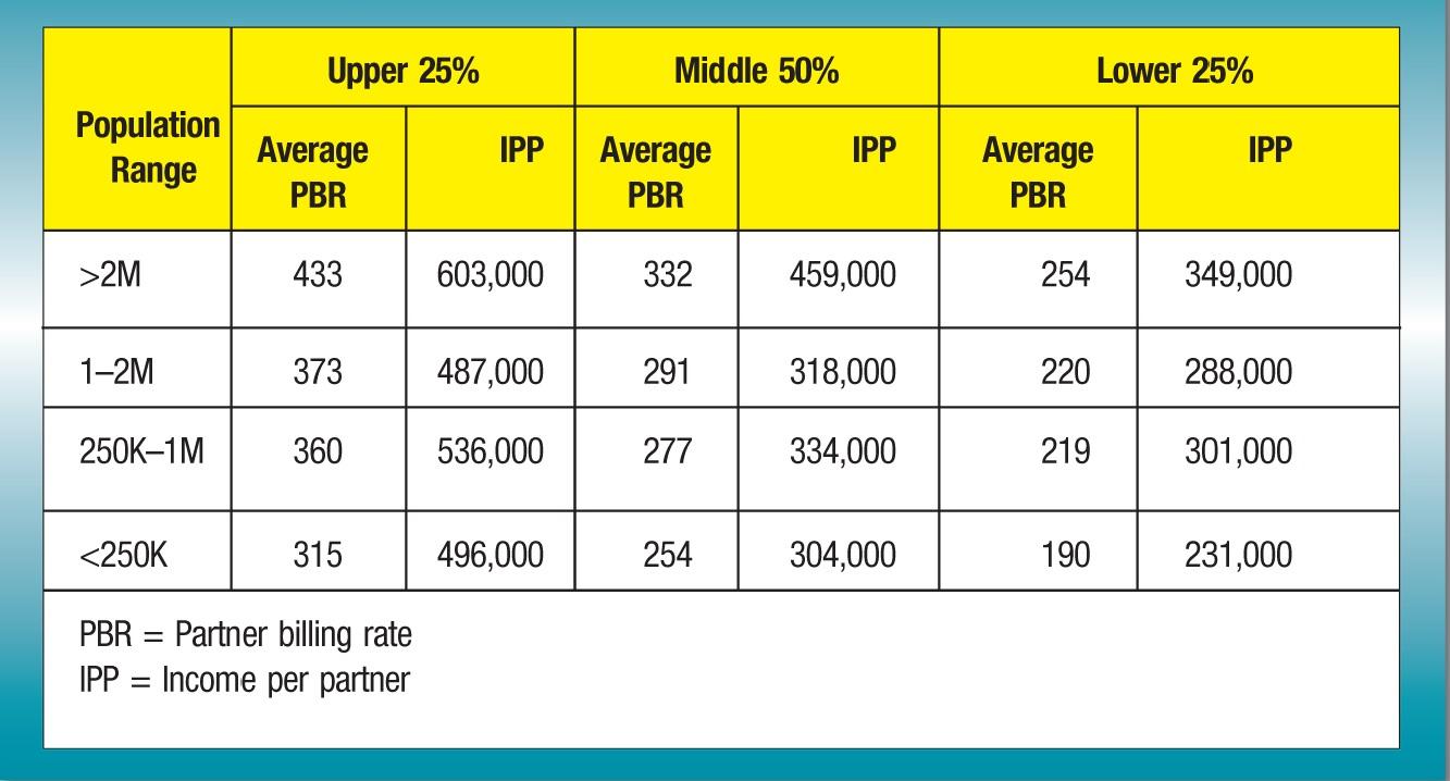 Population Range; Upper 25%; Middle 50%; Lower 25% Average PBR; IPP; Average PBR; IPP; Average PBR; IPP >2M; 433; 603,000; 332; 459,000; 254; 349,000 1–2M; 373; 487,000; 291; 318,000; 220; 288,000 250K–1M; 360; 536,000; 277; 334,000; 219; 301,000 <250K; 315; 496,000; 254; 304,000; 190; 231,000 PBR = Partner billing rate IPP = Income per partner