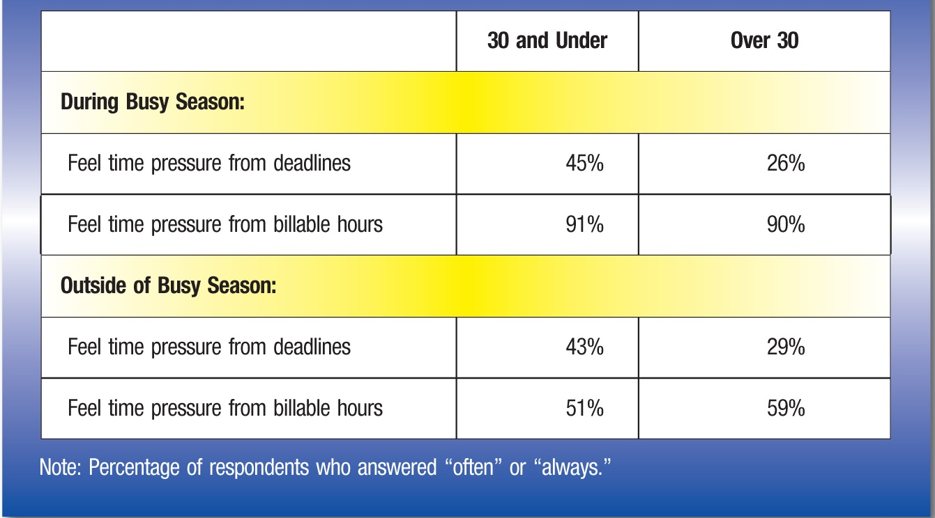 "30 and Under; Over 30 DuringBusy Season: Feeltime pressure from deadlines; 45%; 26% Feeltime pressure from billable hours; 91%; 90% Outsideof Busy Season: Feeltime pressure from deadlines; 43%; 29% Feeltime pressure from billable hours; 51%; 59% Note:Percentage of respondents who answered ""often"" or ""always."""