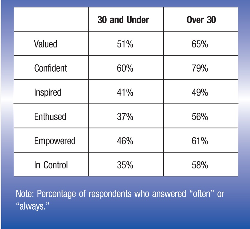 "30 and Under; Over 30 Valued;51%; 65% Confident;60%; 79% Inspired;41%; 49% Enthused;37%; 56% Empowered;46%; 61% InControl; 35%; 58% Note:Percentage of respondents who answered ""often"" or ""always."""
