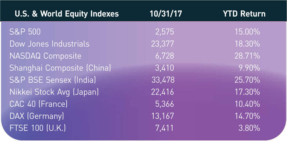U.S. & World Equity Indexes; 10/31/17; YTD Return S&P 500; 2,575; 15.00% Dow Jones Industrials; 23,377; 18.30% NASDAQ Composite; 6,728; 28.71% Shanghai Composite (China); 3,410; 9.90% S&P BSE Sensex (India); 33,478; 25.70% Nikkei Stock Avg (Japan); 22,416; 17.30% CAC 40 (France); 5,366; 10.40% DAX (Germany); 13,167; 14.70% FTSE 100 (U.K.); 7,411; 3.80%