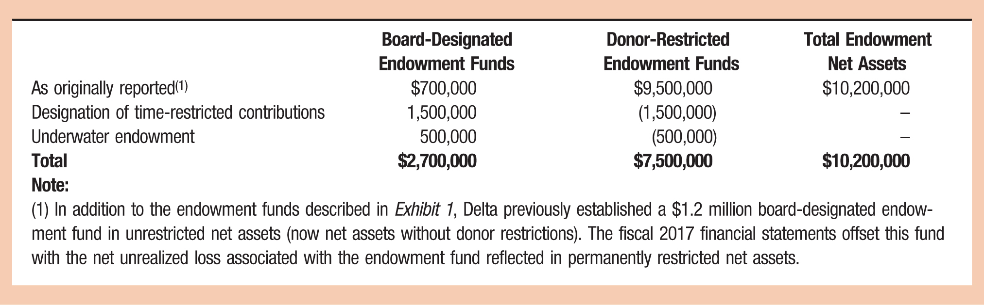 Board-Designated Endowment Funds; Donor-Restricted Endowment Funds; Total Endowment Net Assets As originally reported(1); $700,000; $9,500,000; $10,200,000 Designation of time-restricted contributions; 1,500,000; (1,500,000); – Underwater endowment; 500,000; (500,000); – Total; $2,700,000; $7,500,000; $10,200,000 Note: (1) In addition to the endowment funds described in Exhibit 1, Delta previously established a $1.2 million board-designated endowment fund in unrestricted net assets (now net assets without donor restrictions). The fiscal 2017 financial statements offset this fund with the net unrealized loss associated with the endowment fund reflected in permanently restricted net assets.