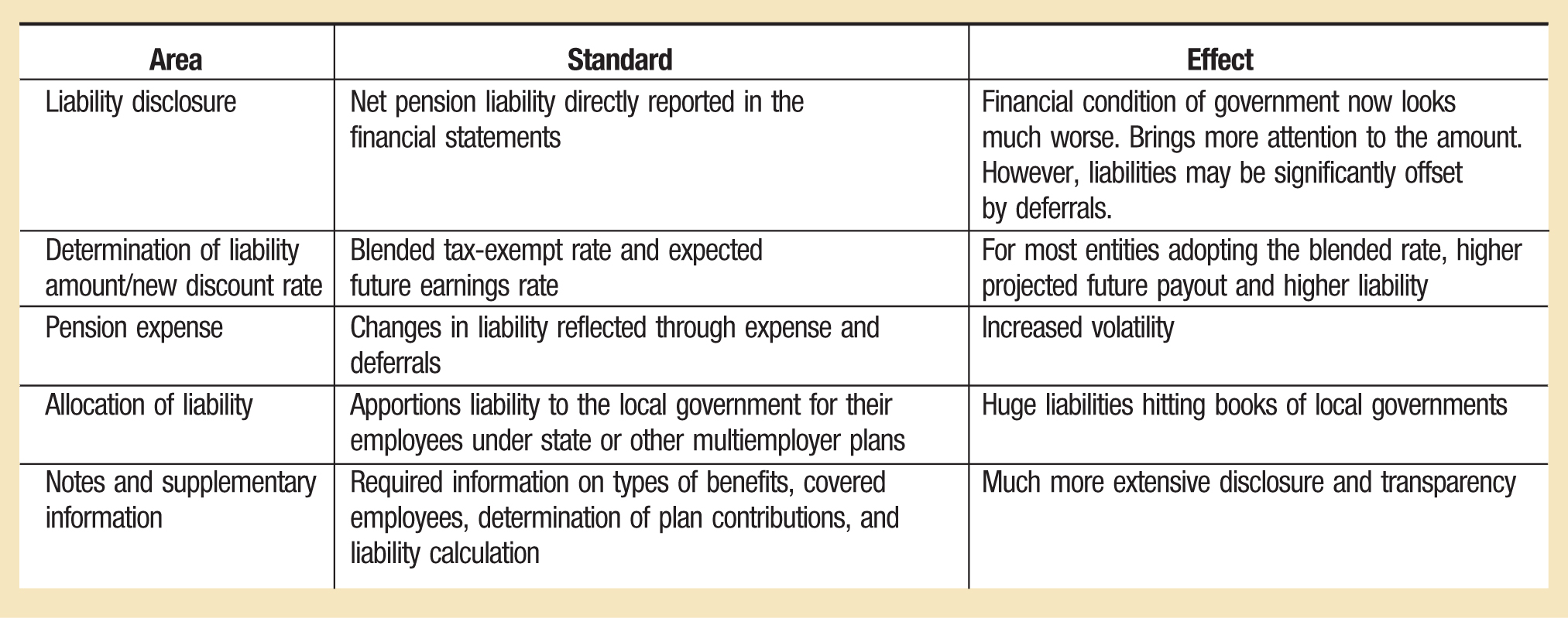 Area; Standard; Effect Liability disclosure; Net pension liability directly reported in the financial statements; Financial condition of government now looks much worse. Brings more attention to the amount. However, liabilities may be significantly offset by deferrals. Determination of liability amount/new discount rate; Blended tax-exempt rate and expected future earnings rate; For most entities adopting the blended rate, higher projected future payout and higher liability Pension expense; Changes in liability reflected through expense and deferrals; Increased volatility Allocation of liability; Apportions liability to the local government for their employees under state or other multiemployer plans; Huge liabilities hitting books of local governments Notes and supplementary information; Required information on types of benefits, covered employees, determination of plan contributions, and liability calculation; Much more extensive disclosure and transparency