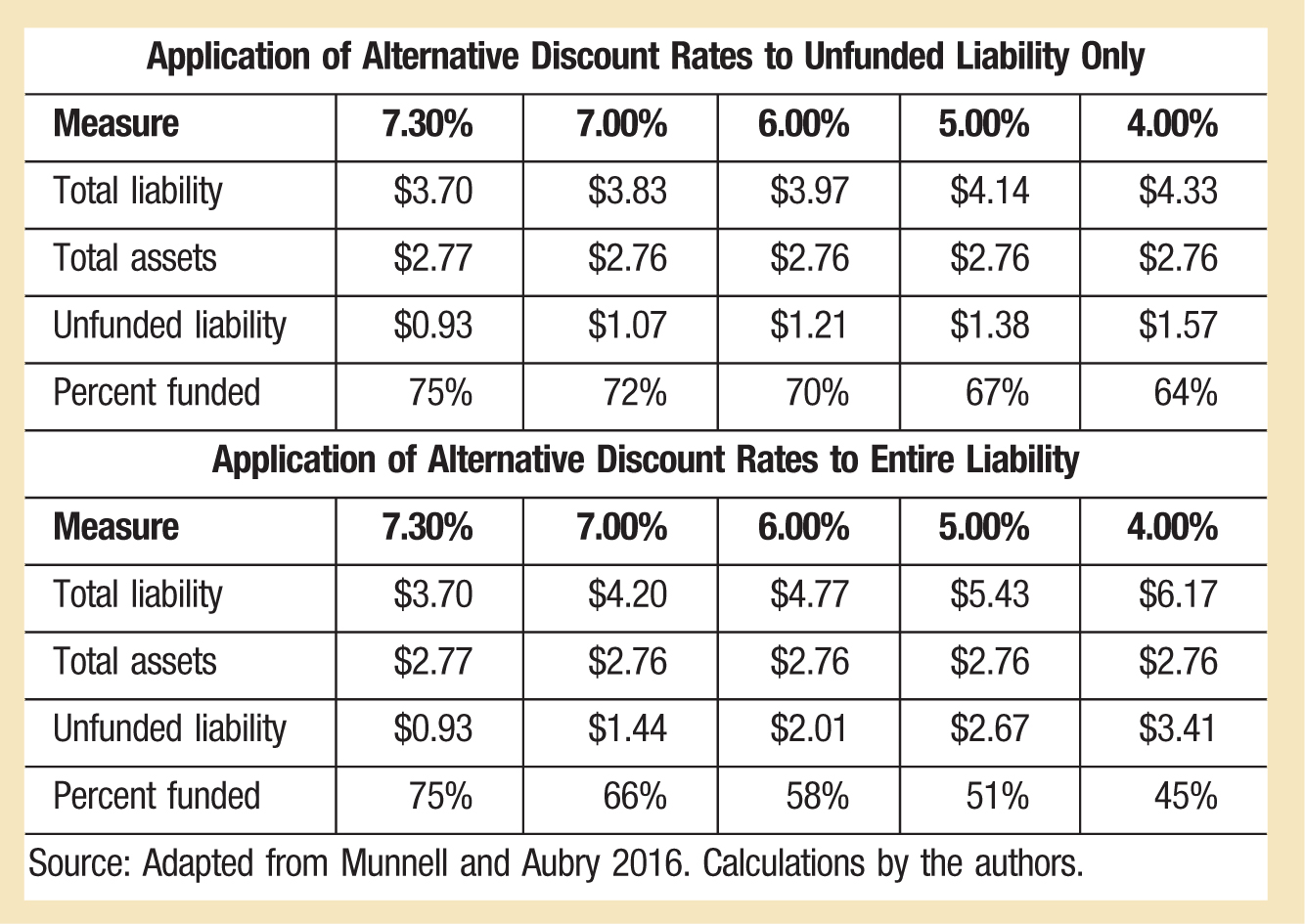 Application of Alternative Discount Rates to Unfunded Liability Only Measure; 7.30%; 7.00%; 6.00%; 5.00%; 4.00% Total liability; $3.70; $3.83; $3.97; $4.14; $4.33 Total assets; $2.77; $2.76; $2.76; $2.76; $2.76 Unfunded liability; $0.93; $1.07; $1.21; $1.38; $1.57 Percent funded; 75%; 72%; 70%; 67%; 64% Application of Alternative Discount Rates to Entire Liability Measure; 7.30%; 7.00%; 6.00%; 5.00%; 4.00% Total liability; $3.70; $4.20; $4.77; $5.43; $6.17 Total assets; $2.77; $2.76; $2.76; $2.76; $2.76 Unfunded liability; $0.93; $1.44; $2.01; $2.67; $3.41 Percent funded; 75%; 66%; 58%; 51%; 45% Source: Adapted from Munnell and Aubry 2016. Calculations by the authors.
