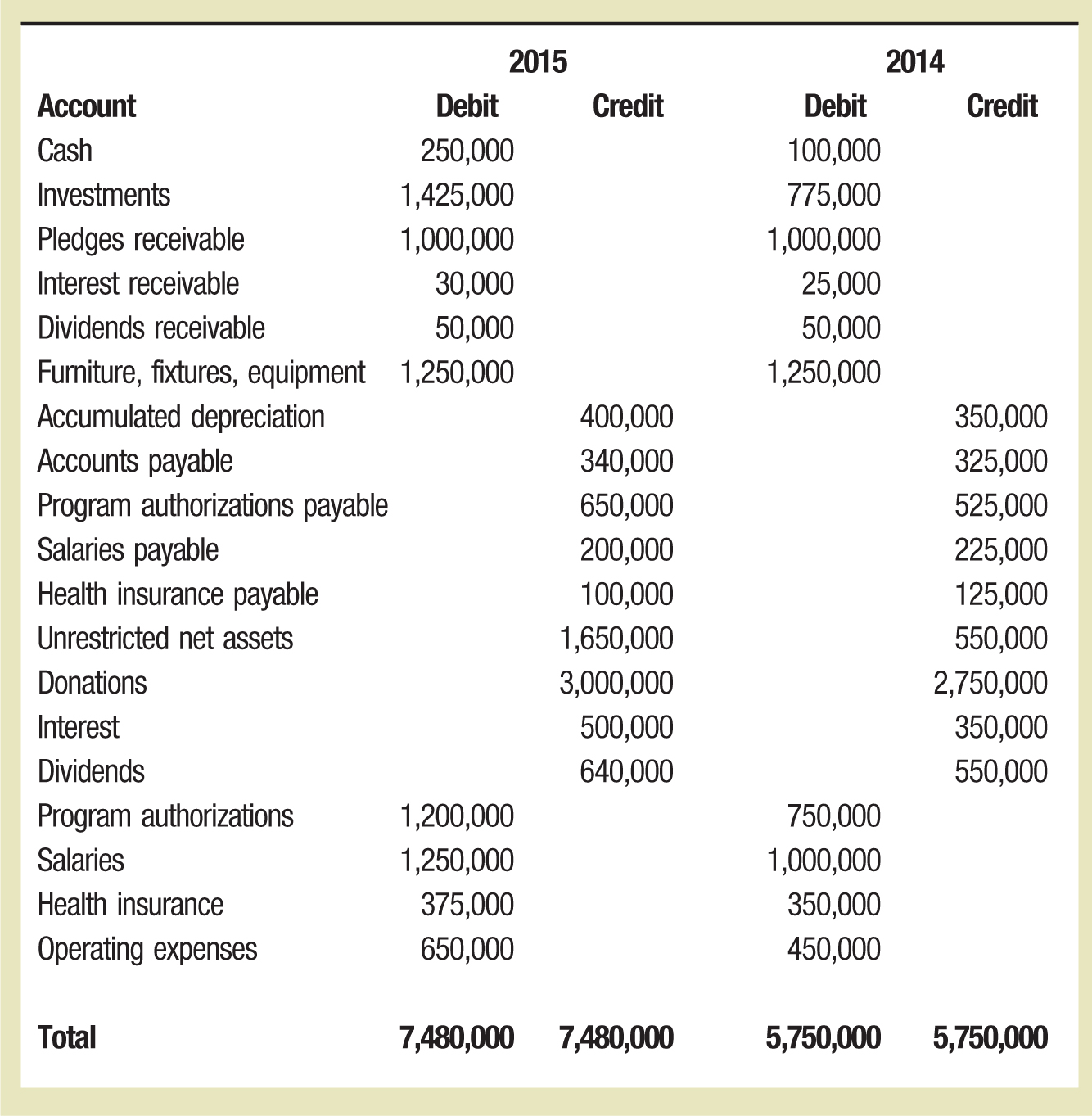 2015; 2014 Account; Debit; Credit; Debit; Credit Cash; 250,000; 100,000 Investments; 1,425,000; 775,000 Pledges receivable; 1,000,000; 1,000,000 Interest receivable; 30,000; 25,000 Dividends receivable; 50,000; 50,000 Furniture, fixtures, equipment; 1,250,000; 1,250,000 Accumulated depreciation; 400,000; 350,000 Accounts payable; 340,000; 325,000 Program authorizations payable; 650,000; 525,000 Salaries payable; 200,000; 225,000 Health insurance payable; 100,000; 125,000 Unrestricted net assets; 1,650,000; 550,000 Donations; 3,000,000; 2,750,000 Interest; 500,000; 350,000 Dividends; 640,000; 550,000 Program authorizations; 1,200,000; 750,000 Salaries; 1,250,000; 1,000,000 Health insurance; 375,000; 350,000 Operating expenses; 650,000; 450,000 Total; 7,480,000; 7,480,000; 5,750,000; 5,750,000