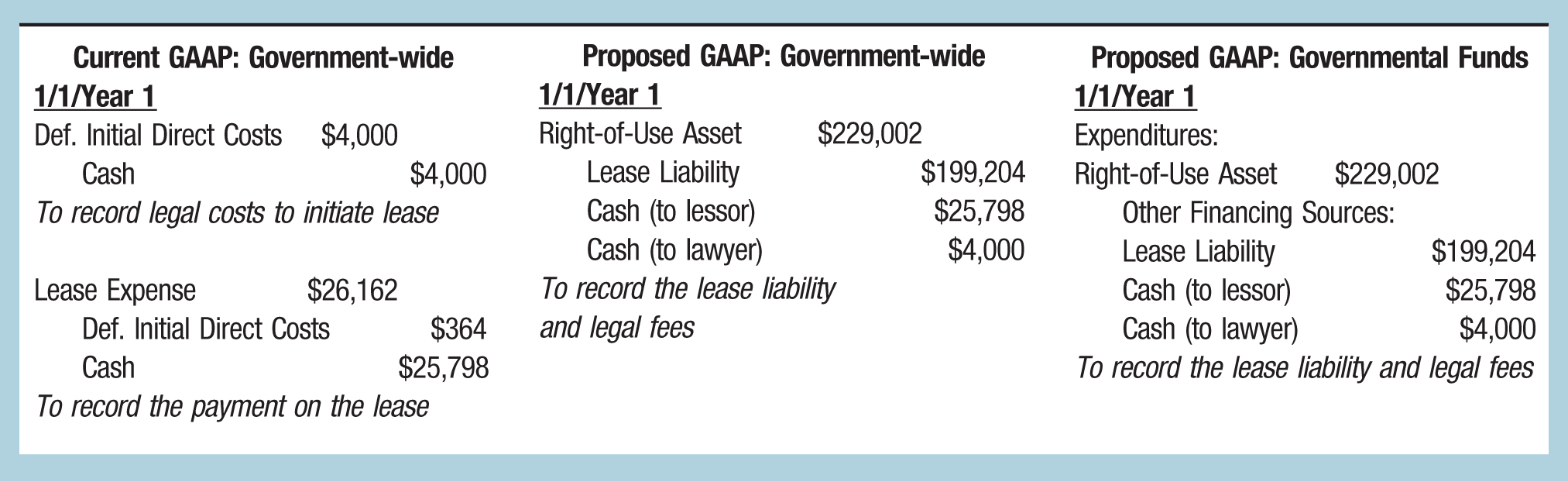 Current GAAP: Government-wide; Proposed GAAP: Government-wide; Proposed GAAP: Governmental Funds 1/1/Year 1; 1/1/Year 1; 1/1/Year 1 Def. Initial Direct Costs; $4,000; Right-of-Use Asset; $229,002; Expenditures: Cash; $4,000; Lease Liability; $199,204; Right-of-Use Asset; $229,002 To record legal costs to initiate lease; Cash (to lessor); $25,798; Other Financing Sources: Cash (to lawyer); $4,000; Lease Liability; $199,204 Lease Expense; $26,162; To record the lease liability; Cash (to lessor); $25,798 Def. Initial Direct Costs; $364; and legal fees; Cash (to lawyer); $4,000 Cash; $25,798; To record the lease liability and legal fees To record the payment on the lease