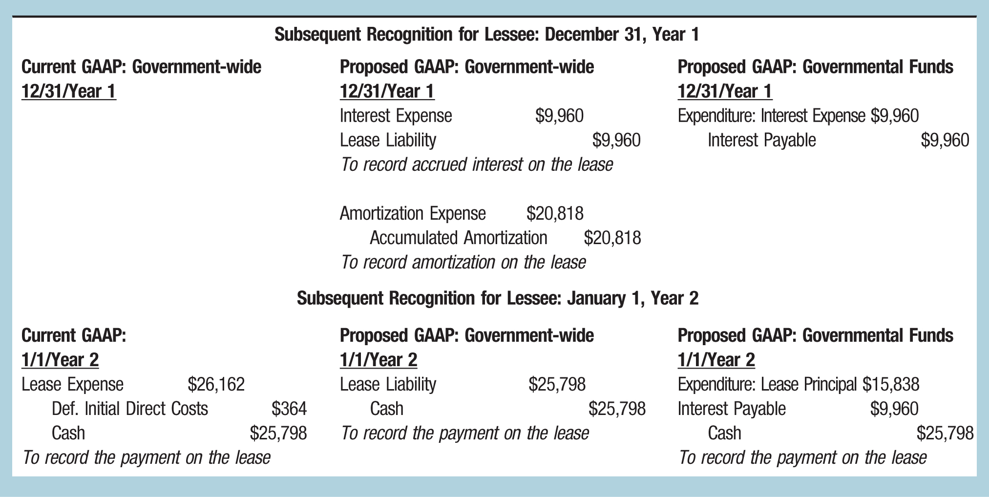 Subsequent Recognition for Lessee: December 31, Year 1 Current GAAP: Government-wide; Proposed GAAP: Government-wide; Proposed GAAP: Governmental Funds 12/31/Year 1; 12/31/Year 1; 12/31/Year 1 Interest Expense; $9,960; Expenditure: Interest Expense $9,960 Lease Liability; $9,960; Interest Payable; $9,960 To record accrued interest on the lease Amortization Expense; $20,818 Accumulated Amortization; $20,818 To record amortization on the lease Subsequent Recognition for Lessee: January 1, Year 2 Current GAAP:; Proposed GAAP: Government-wide; Proposed GAAP: Governmental Funds 1/1/Year 2; 1/1/Year 2; 1/1/Year 2 Lease Expense; $26,162; Lease Liability; $25,798; Expenditure: Lease Principal $15,838 Def. Initial Direct Costs; $364; Cash; $25,798; Interest Payable; $9,960 Cash; $25,798; To record the payment on the lease; Cash; $25,798 To record the payment on the lease; To record the payment on the lease
