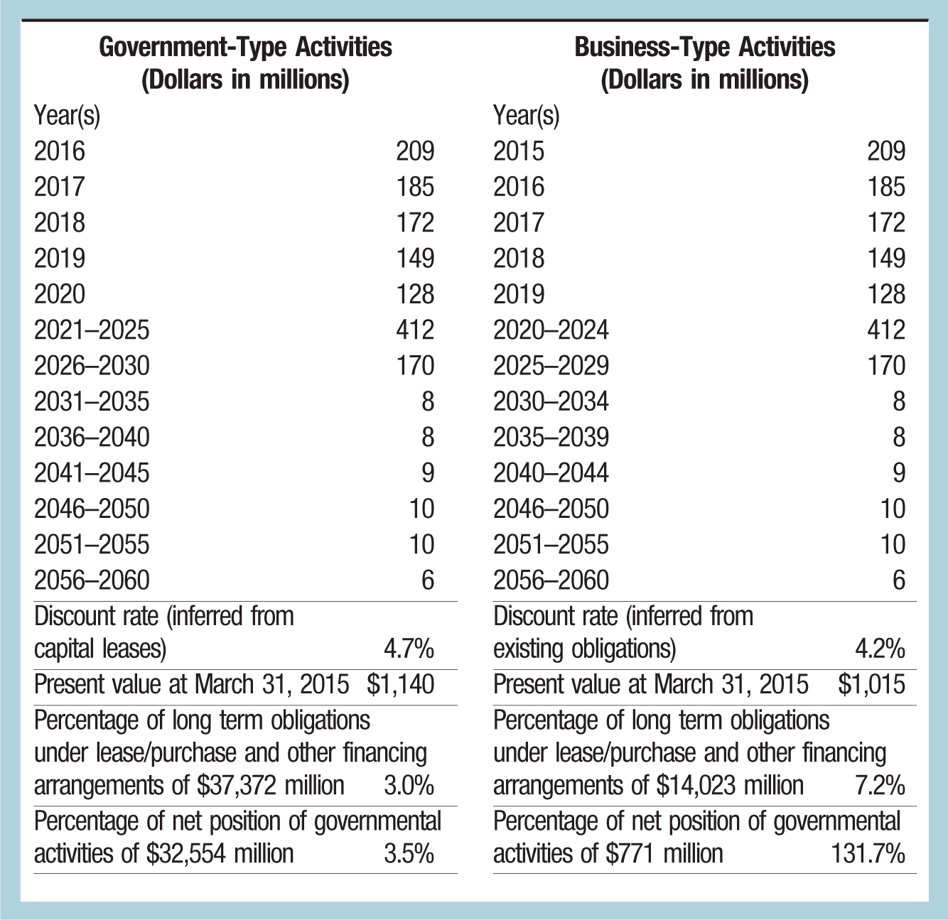 Government-Type Activities (Dollars in millions); Business-Type Activities (Dollars in millions) Year(s); Year(s) 2016; 209; 2015; 209 2017; 185; 2016; 185 2018; 172; 2017; 172 2019; 149; 2018; 149 2020; 128; 2019; 128 2021–2025; 412; 2020–2024; 412 2026–2030; 170; 2025–2029; 170 2031–2035; 8; 2030–2034; 8 2036–2040; 8; 2035–2039; 8 2041–2045; 9; 2040–2044; 9 2046–2050; 10; 2046–2050; 10 2051–2055; 10; 2051–2055; 10 2056–2060; 6; 2056–2060; 6 Discount rate (inferred from capital leases); 4.7%; Discount rate (inferred from existing obligations); 4.2% Present value at March 31, 2015 $1,140; Present value at March 31, 2015; $1,015 Percentage of long term obligations under lease/purchase and other financing arrangements of $37,372 million 3.0%; Percentage of long term obligations under lease/purchase and other financing arrangements of $14,023 million 7.2% Percentage of net position of governmental activities of $32,554 million 3.5%; Percentage of net position of governmental activities of $771 million 131.7%