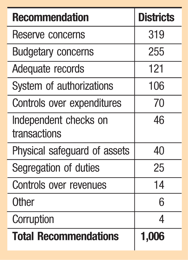 Recommendation; Districts Reserve concerns; 319 Budgetary concerns; 255 Adequate records; 121 System of authorizations; 106 Controls over expenditures; 70 Independent checks on transactions; 46 Physical safeguard of assets; 40 Segregation of duties; 25 Controls over revenues; 14 Other; 6 Corruption; 4 Total Recommendations; 1,006