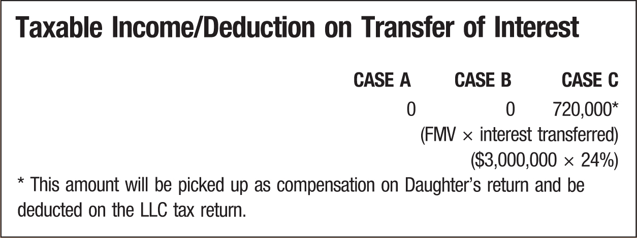 Taxable Income/Deduction on Transfer of Interest; CASE A; CASE B; CASE C 0; 0; 720,000* (FMV interest transferred) ($3,000,000 24% * This amount will be picked up as compensation on Daughter's return and be deducted on the LLC tax return.