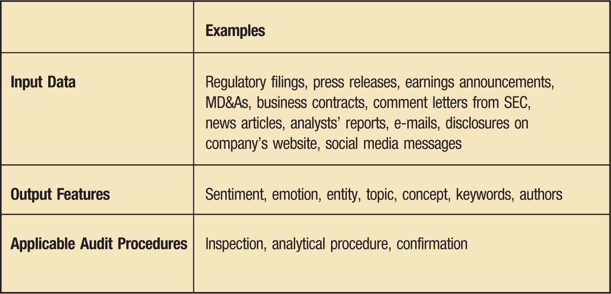 Examples Input Data; Regulatory filings, press releases, earnings announcements, MD&As, business contracts, comment letters from SEC, news articles, analysts' reports, e-mails, disclosures on company's website, social media messages Output Features; Sentiment, emotion, entity, topic, concept, keywords, authors Applicable Audit Procedures; Inspection, analytical procedure, confirmation MD&A =management's discussion and analysis