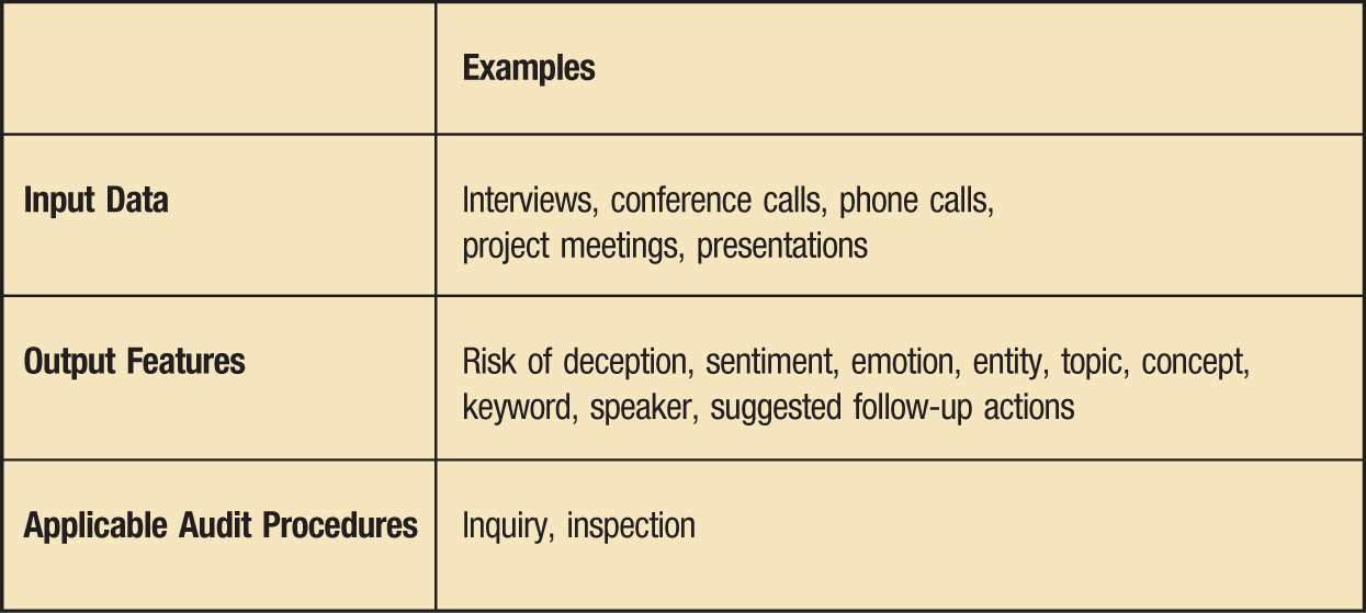 Examples Input Data; Interviews, conference calls, phone calls, project meetings, presentations Output Features; Risk of deception, sentiment, emotion, entity, topic, concept, keyword, speaker, suggested follow-up actions Applicable Audit Procedures; Inquiry, inspection